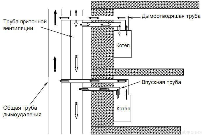 Котел газовый vaillant коаксиальный дымоход керамические трубы для дымохода купить